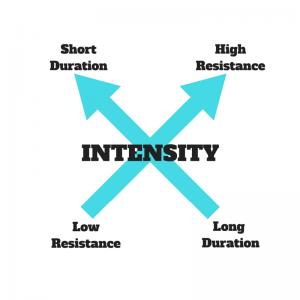 Intensity Canva